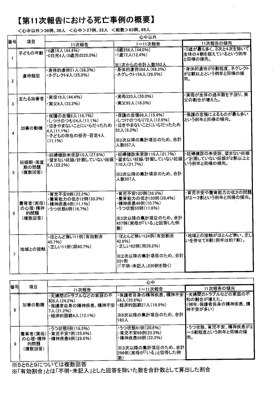 第11次報告(虐待死)6